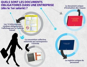 Documents et affichages obligatoires